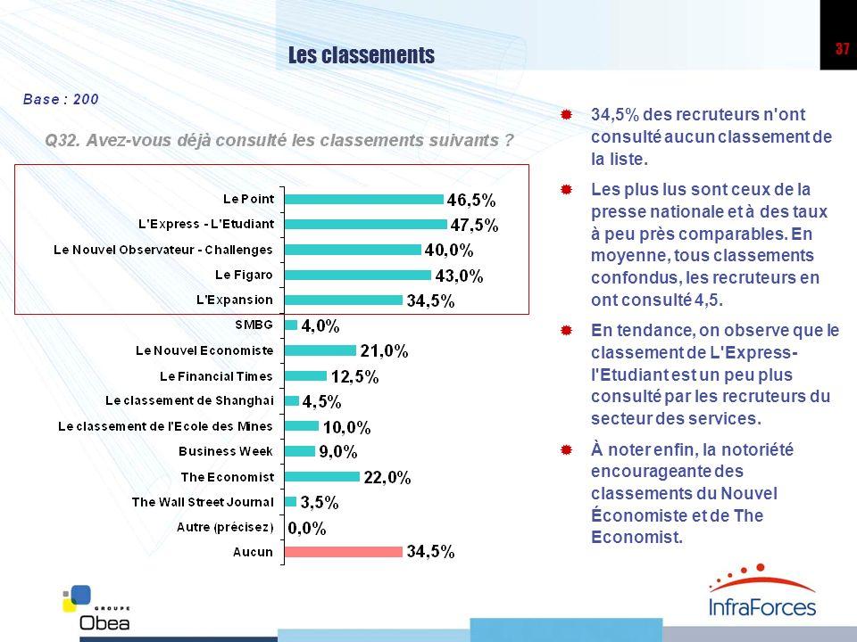 37 Les classements 34,5% des recruteurs n'ont consulté aucun classement de la liste. Les plus lus sont ceux de la presse nationale et à des taux à peu