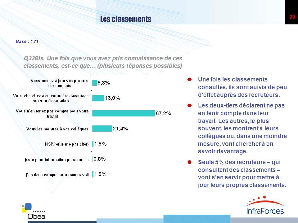 39 Les classements Une fois les classements consultés, ils sont suivis de peu d'effet auprès des recruteurs. Les deux-tiers déclarent ne pas en tenir
