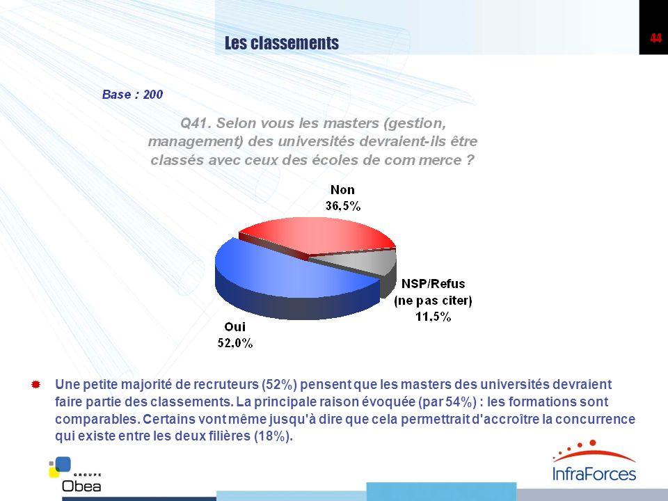 44 Les classements Une petite majorité de recruteurs (52%) pensent que les masters des universités devraient faire partie des classements. La principa