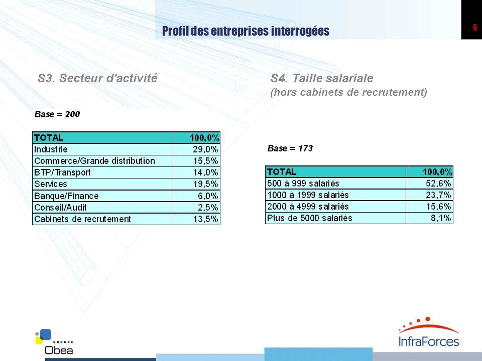 5 Profil des entreprises interrogées S3.Secteur d activitéS4.