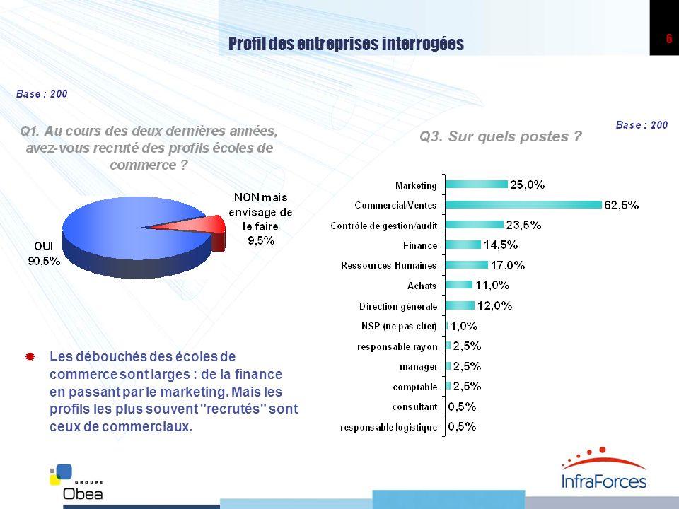 6 Profil des entreprises interrogées Les débouchés des écoles de commerce sont larges : de la finance en passant par le marketing. Mais les profils le