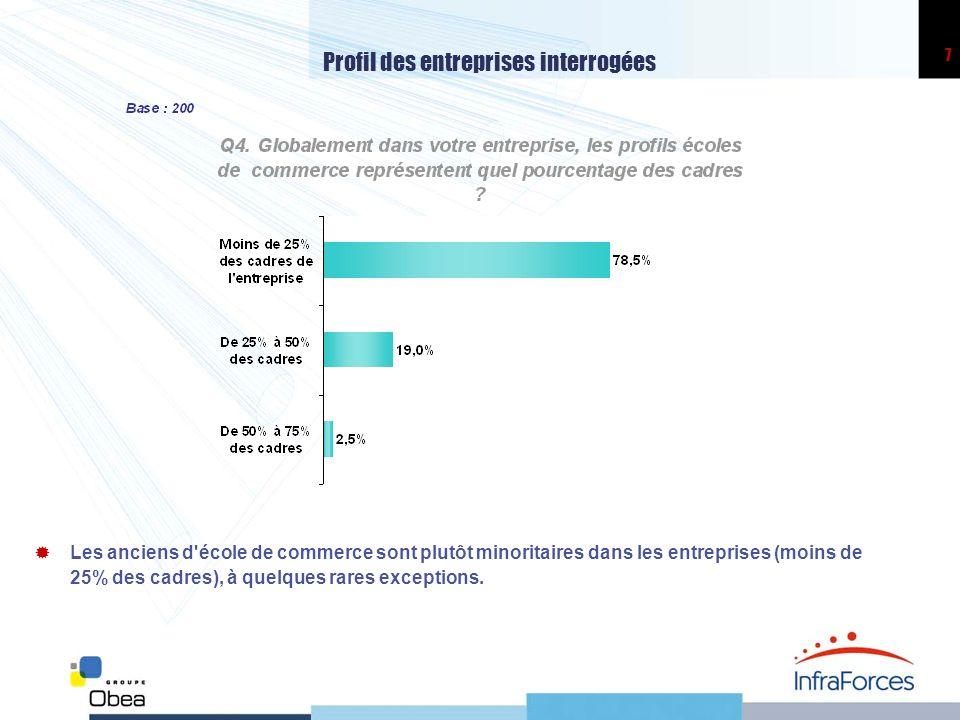 7 Profil des entreprises interrogées Les anciens d'école de commerce sont plutôt minoritaires dans les entreprises (moins de 25% des cadres), à quelqu