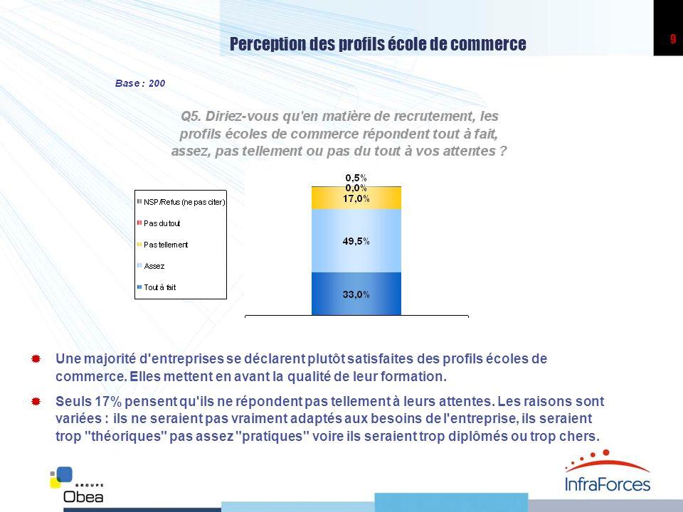 9 Perception des profils école de commerce Une majorité d'entreprises se déclarent plutôt satisfaites des profils écoles de commerce. Elles mettent en