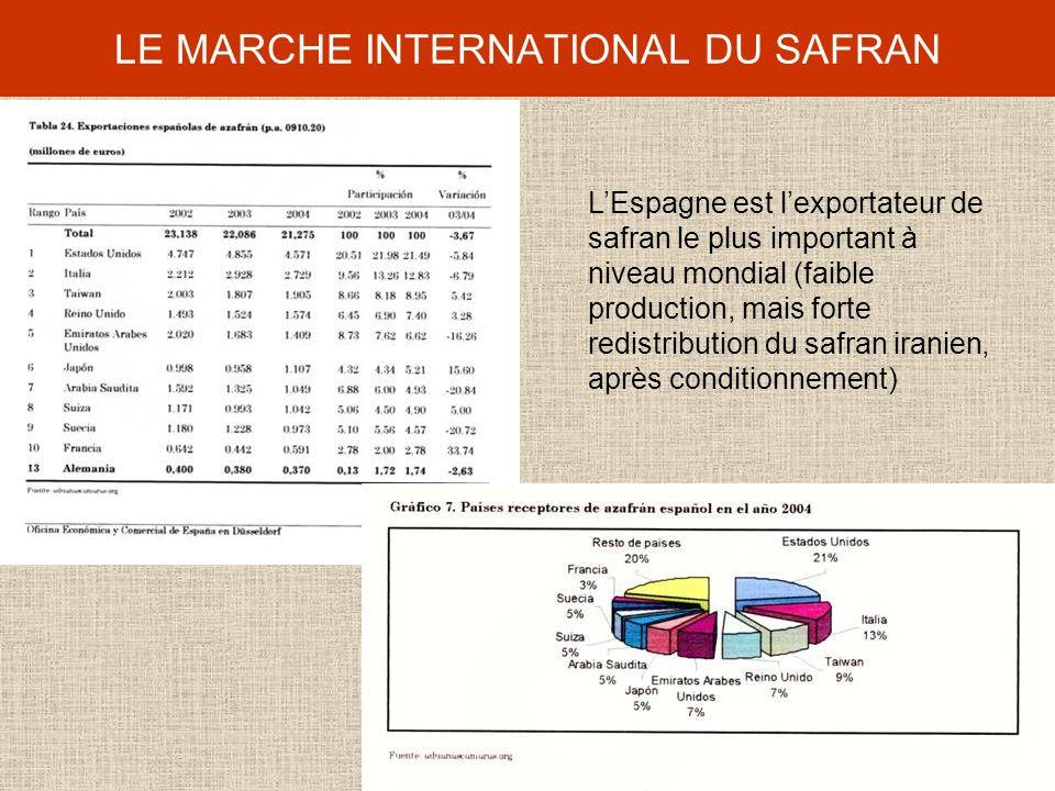 LE MARCHE INTERNATIONAL DU SAFRAN LEspagne est lexportateur de safran le plus important à niveau mondial (faible production, mais forte redistribution