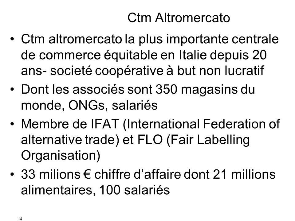 14 Ctm Altromercato Ctm altromercato la plus importante centrale de commerce équitable en Italie depuis 20 ans- societé coopérative à but non lucratif Dont les associés sont 350 magasins du monde, ONGs, salariés Membre de IFAT (International Federation of alternative trade) et FLO (Fair Labelling Organisation) 33 milions chiffre daffaire dont 21 millions alimentaires, 100 salariés