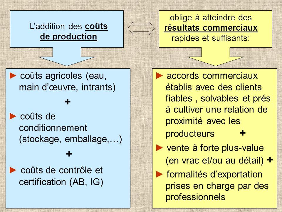 coûts agricoles (eau, main dœuvre, intrants) + coûts de conditionnement (stockage, emballage,…) + coûts de contrôle et certification (AB, IG) accords