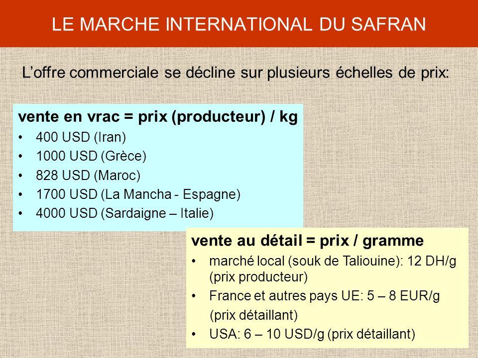 LE MARCHE INTERNATIONAL DU SAFRAN vente en vrac = prix (producteur) / kg 400 USD (Iran) 1000 USD (Grèce) 828 USD (Maroc) 1700 USD (La Mancha - Espagne) 4000 USD (Sardaigne – Italie) vente au détail = prix / gramme marché local (souk de Taliouine): 12 DH/g (prix producteur) France et autres pays UE: 5 – 8 EUR/g (prix détaillant) USA: 6 – 10 USD/g (prix détaillant) Loffre commerciale se décline sur plusieurs échelles de prix: