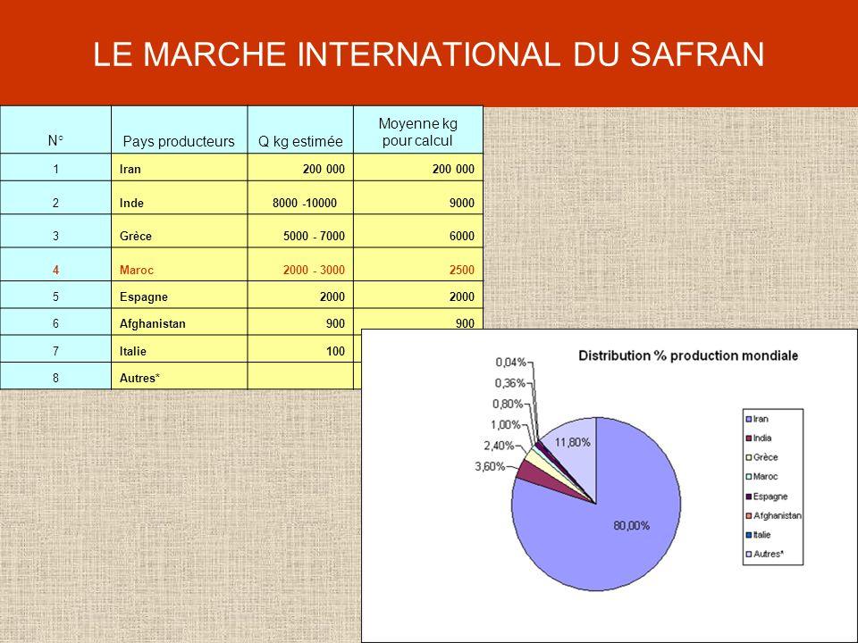 LE MARCHE INTERNATIONAL DU SAFRAN N°Pays producteursQ kg estimée Moyenne kg pour calcul 1Iran200 000 2Inde 8000 -100009000 3Grèce5000 - 70006000 4Maroc2000 - 30002500 5Espagne2000 6Afghanistan900 7Italie100 8Autres* 29500