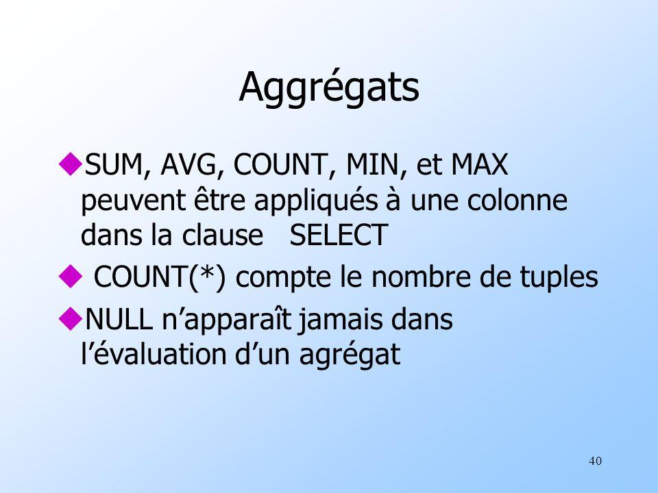 40 Aggrégats uSUM, AVG, COUNT, MIN, et MAX peuvent être appliqués à une colonne dans la clause SELECT u COUNT(*) compte le nombre de tuples uNULL napparaît jamais dans lévaluation dun agrégat