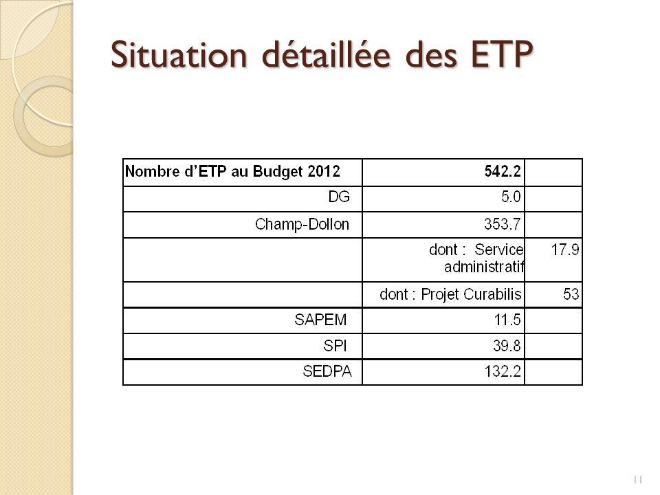 Situation détaillée des ETP 11