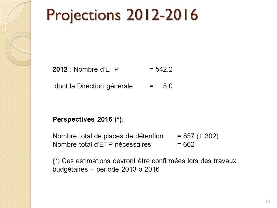 Projections 2012-2016 2012 : Nombre dETP = 542.2 dont la Direction générale= 5.0 Perspectives 2016 (*): Nombre total de places de détention = 857 (+ 3