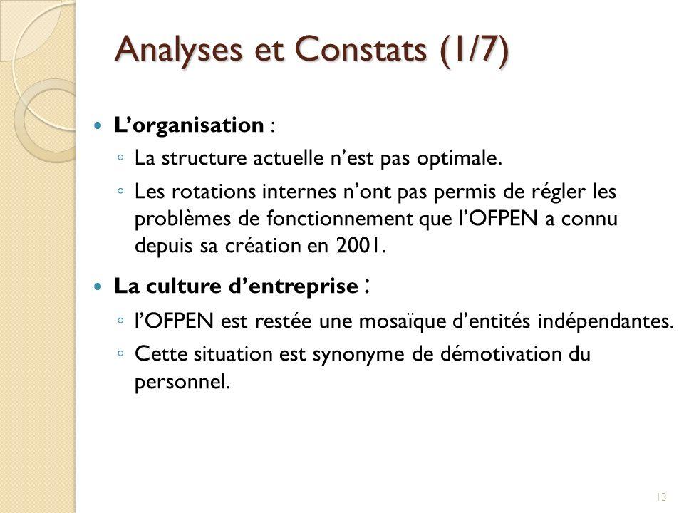 Analyses et Constats (1/7) Lorganisation : La structure actuelle nest pas optimale. Les rotations internes nont pas permis de régler les problèmes de