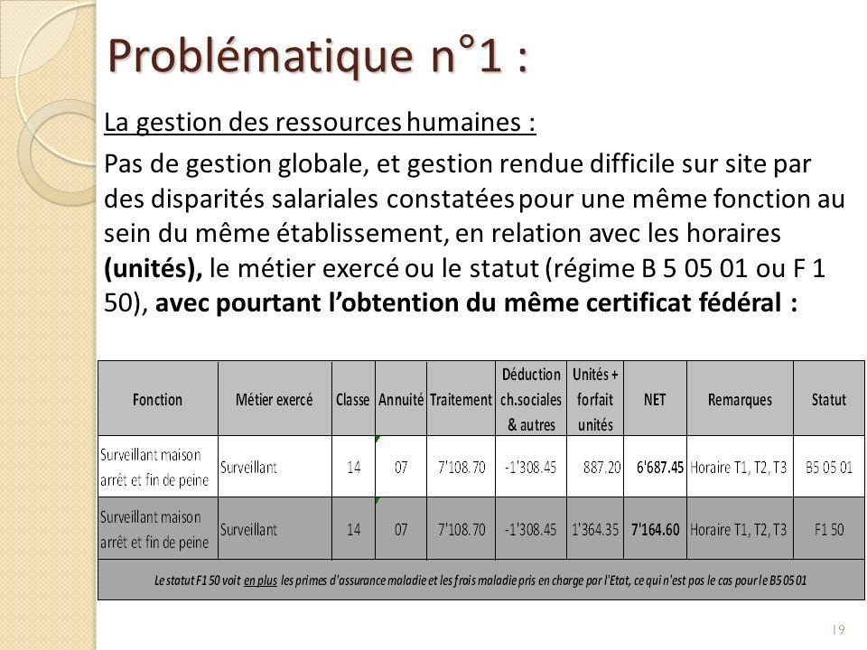 Problématique n°1 : La gestion des ressources humaines : Pas de gestion globale, et gestion rendue difficile sur site par des disparités salariales co