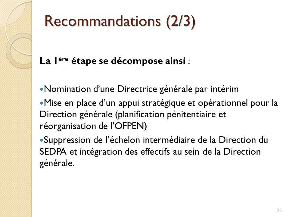 Recommandations (2/3) La 1 ère étape se décompose ainsi : Nomination dune Directrice générale par intérim Mise en place dun appui stratégique et opéra