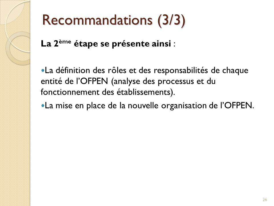 Recommandations (3/3) La 2 ème étape se présente ainsi : La définition des rôles et des responsabilités de chaque entité de lOFPEN (analyse des proces