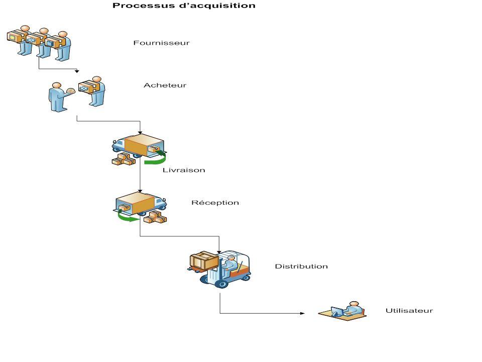INCOTERMS Abréviation de INternational COmmercial TERMS Définition standardisée pour utilisation dans le commerce international Utilisation non obligatoire mais facilite les transactions par lutilisation de clause qui permettent une confiance mutuelle entre les parties.