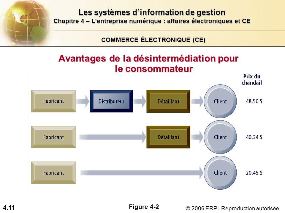 4.11 Les systèmes dinformation de gestion Chapitre 4 – Lentreprise numérique : affaires électroniques et CE © 2006 ERPI. Reproduction autorisée COMMER
