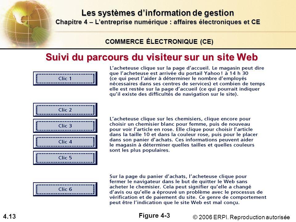 4.13 Les systèmes dinformation de gestion Chapitre 4 – Lentreprise numérique : affaires électroniques et CE © 2006 ERPI. Reproduction autorisée COMMER