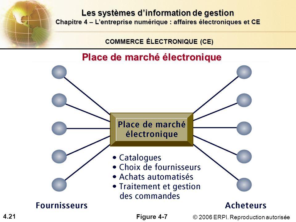 4.21 Les systèmes dinformation de gestion Chapitre 4 – Lentreprise numérique : affaires électroniques et CE © 2006 ERPI. Reproduction autorisée COMMER