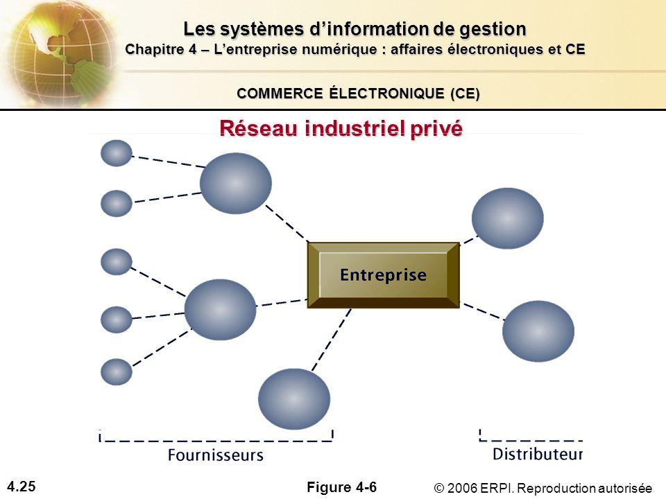 4.25 Les systèmes dinformation de gestion Chapitre 4 – Lentreprise numérique : affaires électroniques et CE © 2006 ERPI. Reproduction autorisée COMMER