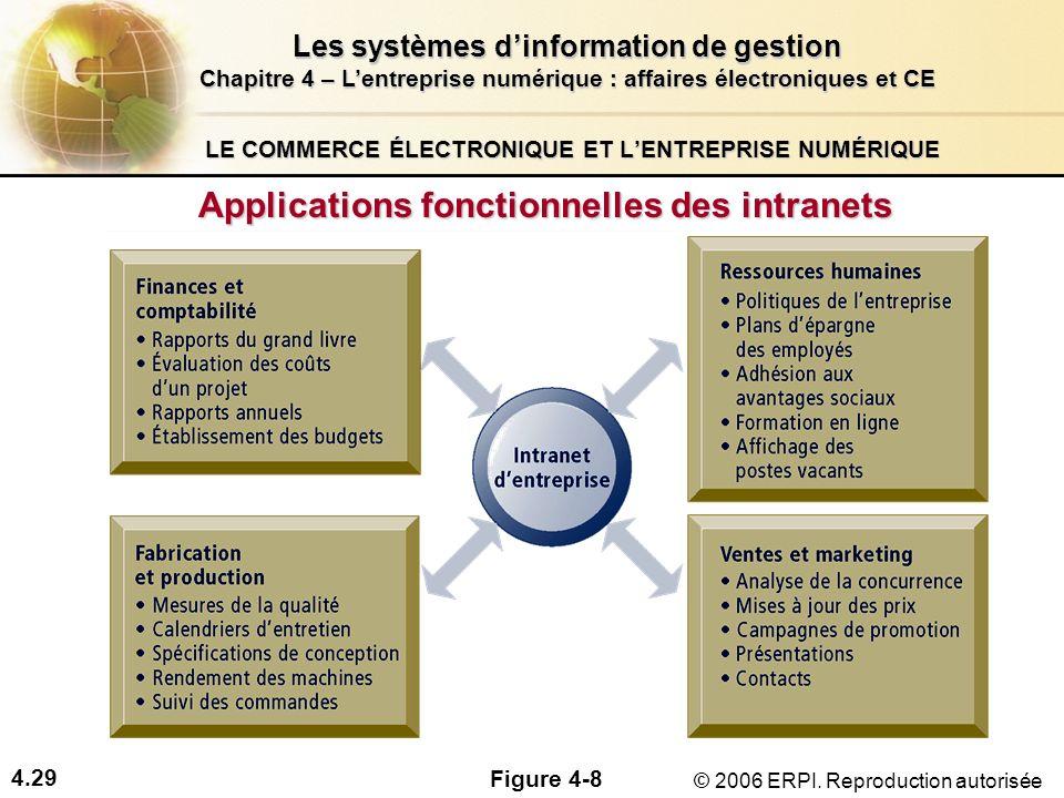 4.29 Les systèmes dinformation de gestion Chapitre 4 – Lentreprise numérique : affaires électroniques et CE © 2006 ERPI. Reproduction autorisée LE COM