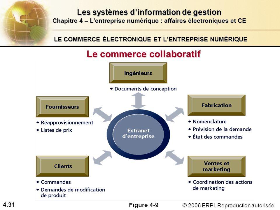 4.31 Les systèmes dinformation de gestion Chapitre 4 – Lentreprise numérique : affaires électroniques et CE © 2006 ERPI. Reproduction autorisée LE COM