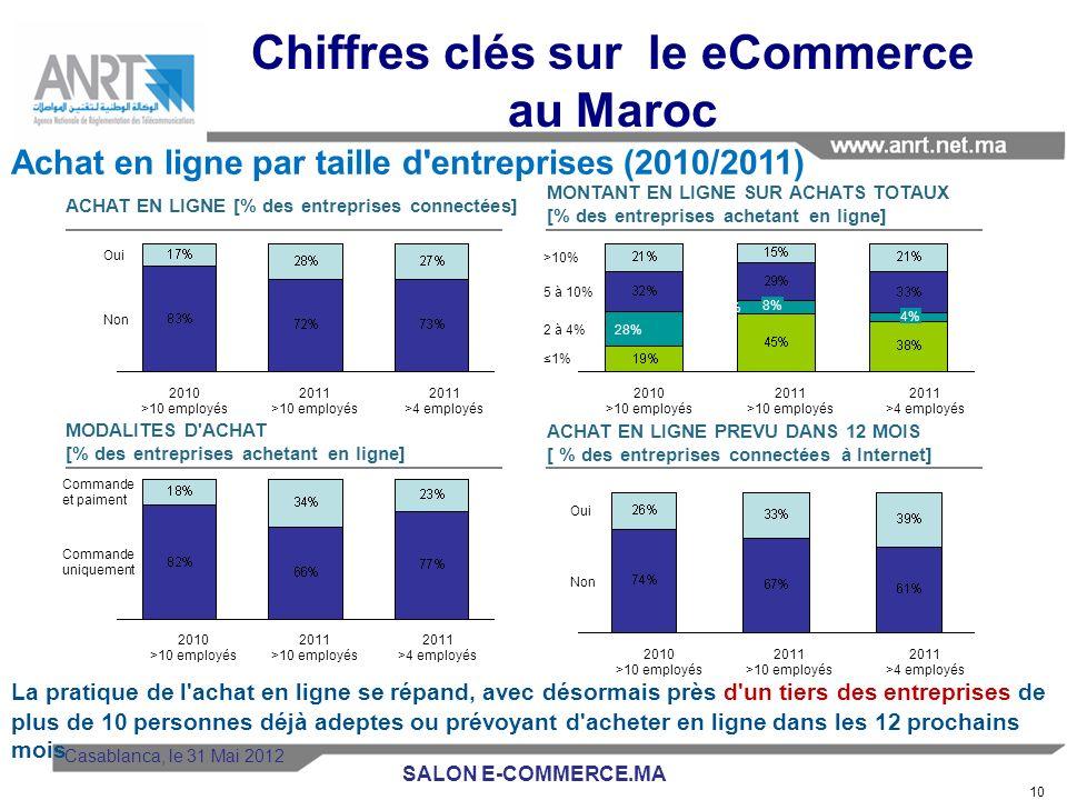 Seuls 4% des internautes marocains ont réalisé des achats en ligne en 2011, pratiquement le même pourcentage quen 2010. La part des internautes acheta