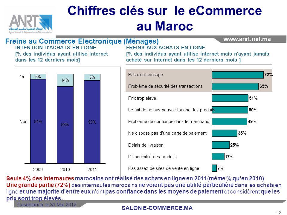 11 Vente en ligne par les entreprises (2010/2011) VENTE EN LIGNE [% des entreprises connectées] MONTANT EN LIGNE SUR VENTES TOTALES [% des entreprises