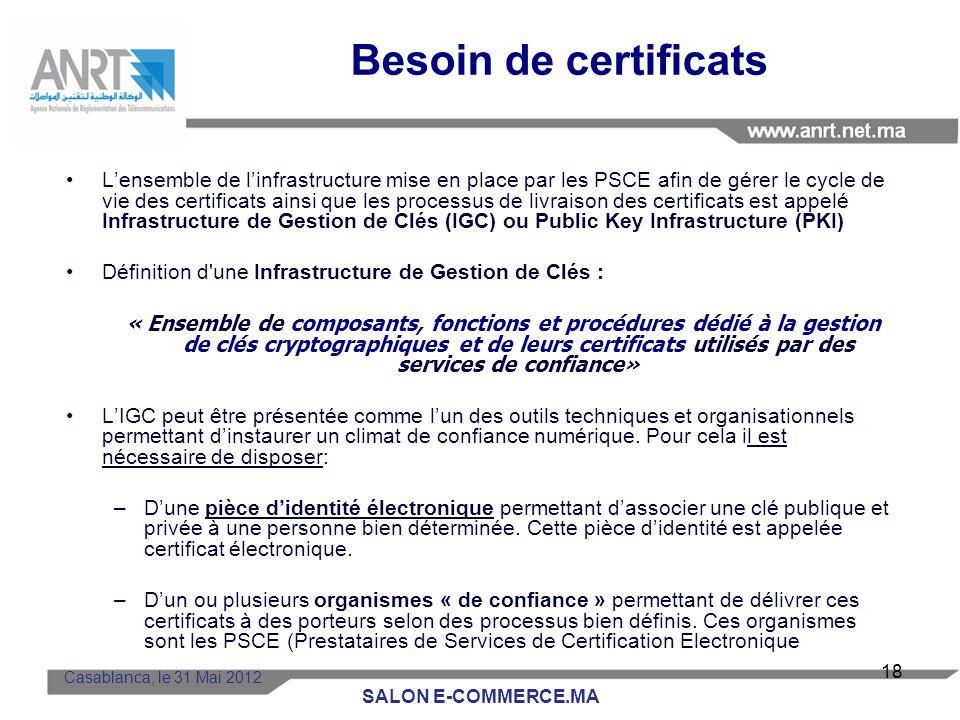 Echanges électroniques: Besoins en sécurité dune organisation Sécurité des paiements Sécurité du e-business Sécurité des Téléprocédures Sécurité des a