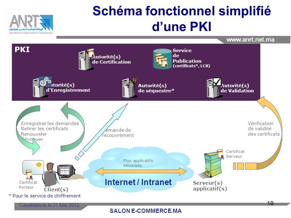 Casablanca, le 31 Mai 2012 Besoin de certificats Lensemble de linfrastructure mise en place par les PSCE afin de gérer le cycle de vie des certificats