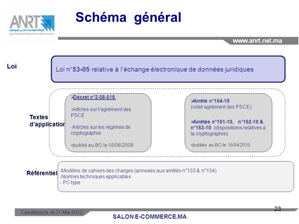 LOI n°29/06 modifiant et complétant la Loi n°24-96 relative à la poste et aux télécommunications Promulguée le 17 avril 2007 attribue à lANRT les miss