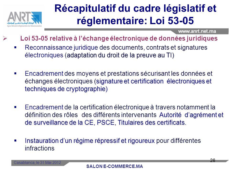 Signature électronique (SE): Signature électronique (SE): admise en mode de preuve lorsquelle est mise en œuvre par un procédé fiable didentification