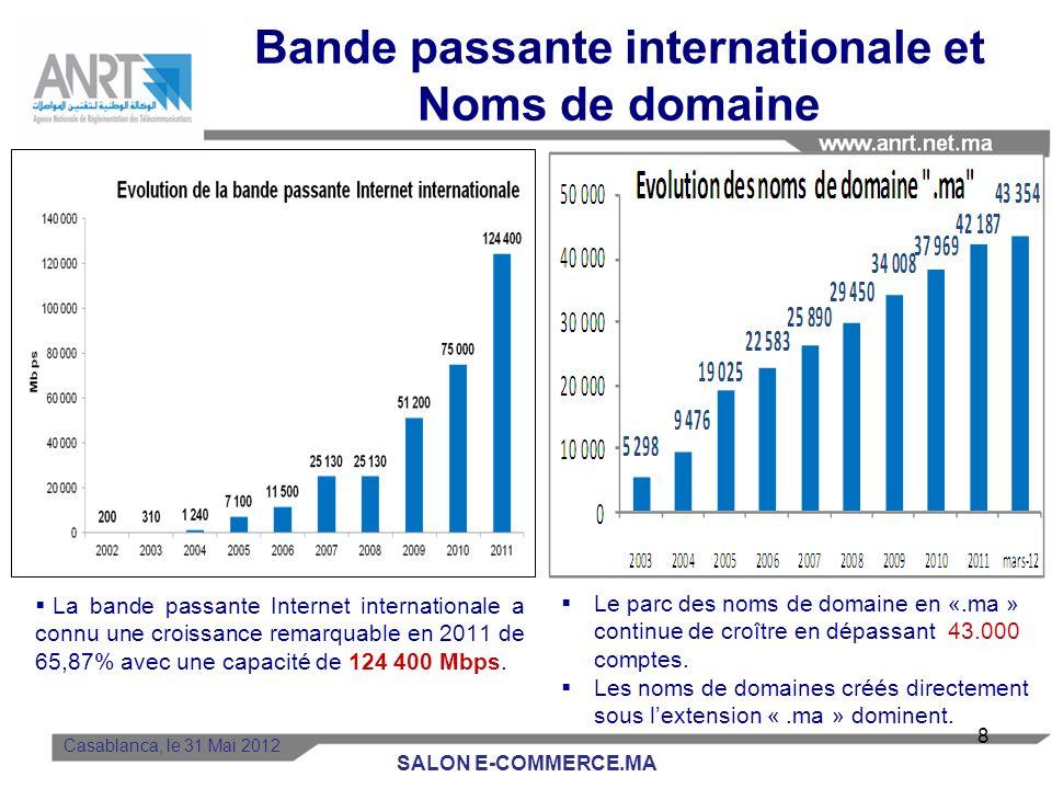 La bande passante Internet internationale a connu une croissance remarquable en 2011 de 65,87% avec une capacité de 124 400 Mbps.