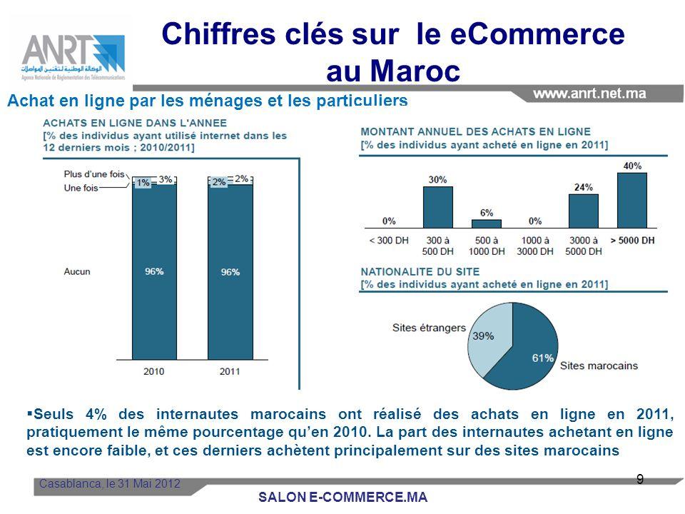 Seuls 4% des internautes marocains ont réalisé des achats en ligne en 2011, pratiquement le même pourcentage quen 2010.