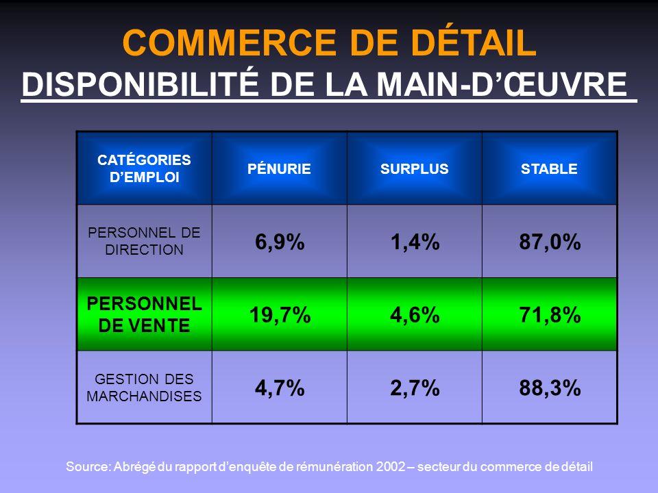 COMMERCE DE DÉTAIL DISPONIBILITÉ DE LA MAIN-DŒUVRE CATÉGORIES DEMPLOI PÉNURIESURPLUSSTABLE PERSONNEL DE DIRECTION 6,9%1,4%87,0% PERSONNEL DE VENTE 19,7%4,6%71,8% GESTION DES MARCHANDISES 4,7%2,7%88,3% Source: Abrégé du rapport denquête de rémunération 2002 – secteur du commerce de détail