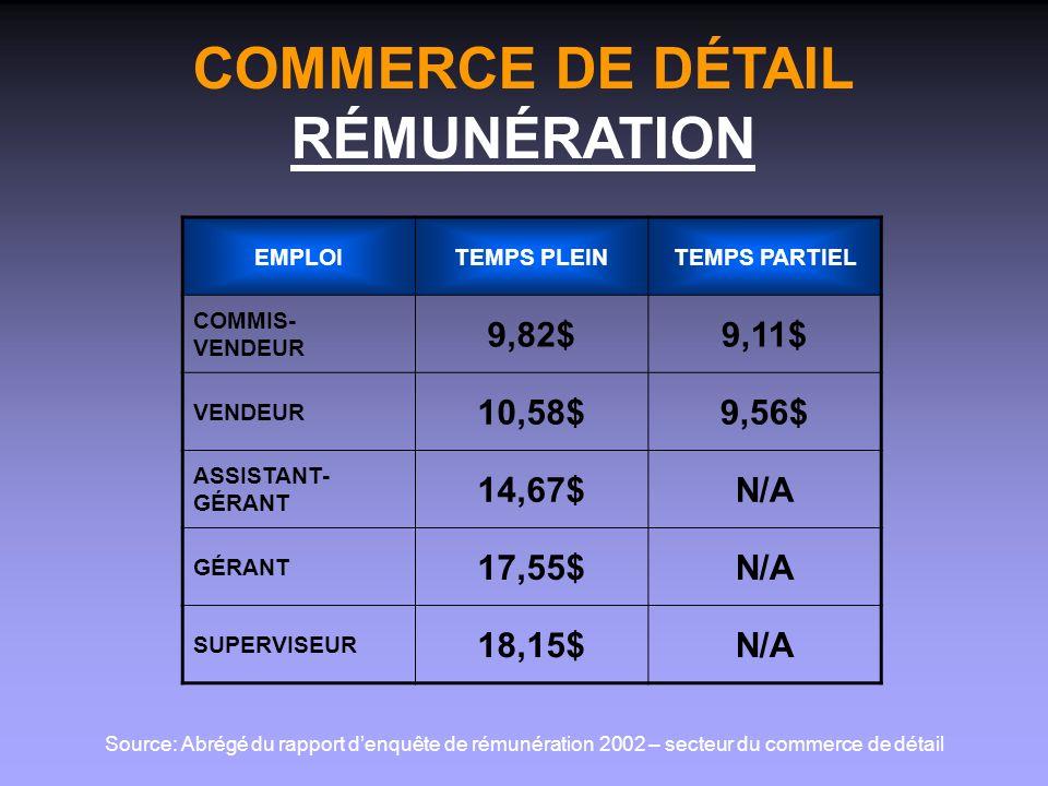 COMMERCE DE DÉTAIL RÉMUNÉRATION EMPLOITEMPS PLEINTEMPS PARTIEL COMMIS- VENDEUR 9,82$9,11$ VENDEUR 10,58$9,56$ ASSISTANT- GÉRANT 14,67$N/A GÉRANT 17,55$N/A SUPERVISEUR 18,15$N/A Source: Abrégé du rapport denquête de rémunération 2002 – secteur du commerce de détail