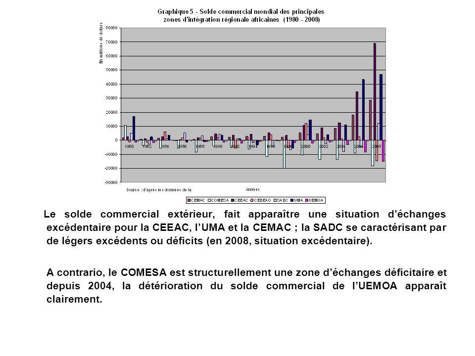 Le solde commercial extérieur, fait apparaître une situation déchanges excédentaire pour la CEEAC, lUMA et la CEMAC ; la SADC se caractérisant par de