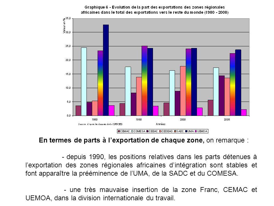 En termes de parts à lexportation de chaque zone, on remarque : - depuis 1990, les positions relatives dans les parts détenues à lexportation des zone