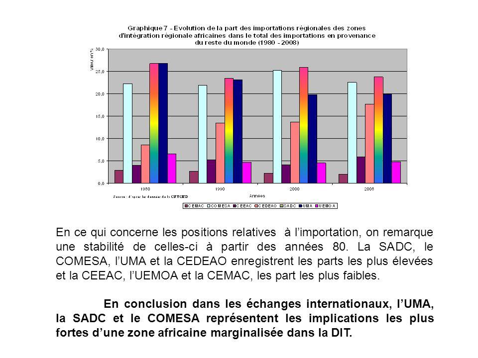 En ce qui concerne les positions relatives à limportation, on remarque une stabilité de celles-ci à partir des années 80. La SADC, le COMESA, lUMA et