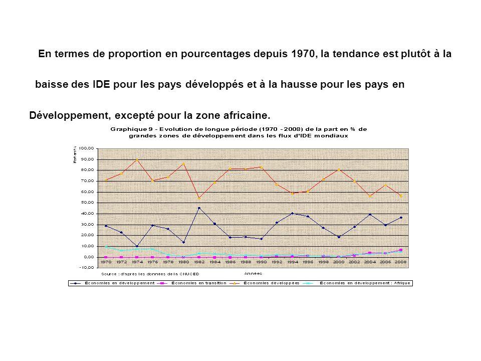 En termes de proportion en pourcentages depuis 1970, la tendance est plutôt à la baisse des IDE pour les pays développés et à la hausse pour les pays