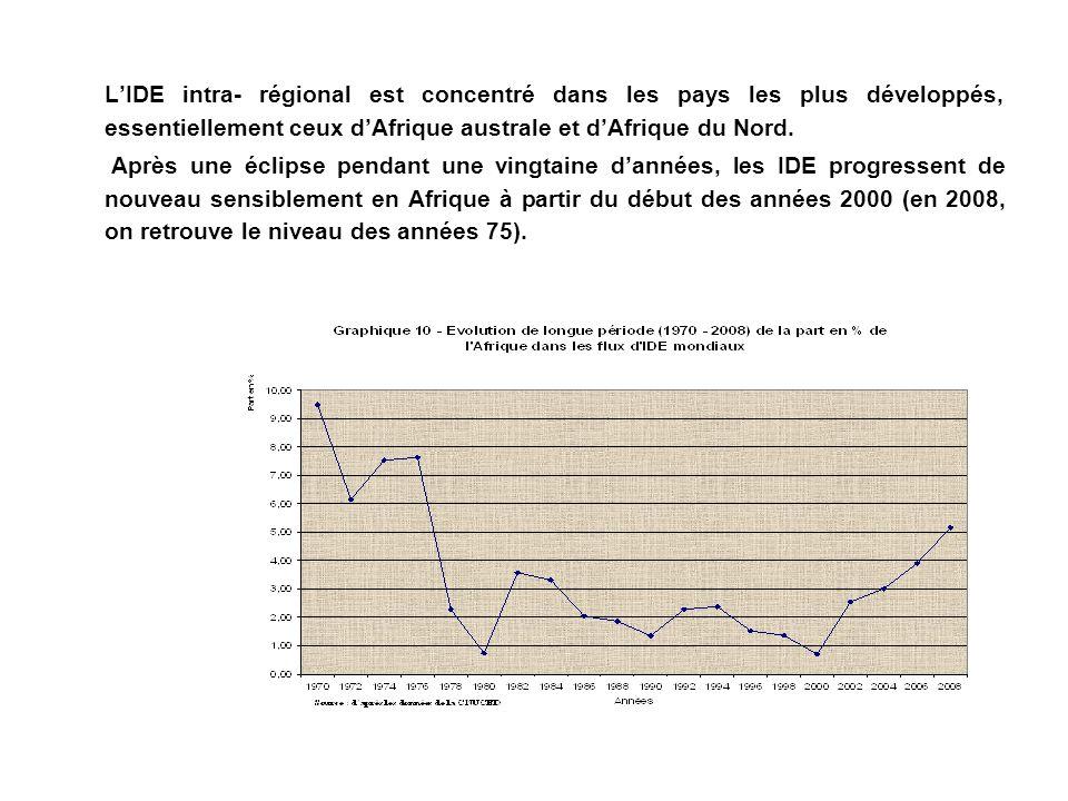 LIDE intra- régional est concentré dans les pays les plus développés, essentiellement ceux dAfrique australe et dAfrique du Nord. Après une éclipse pe