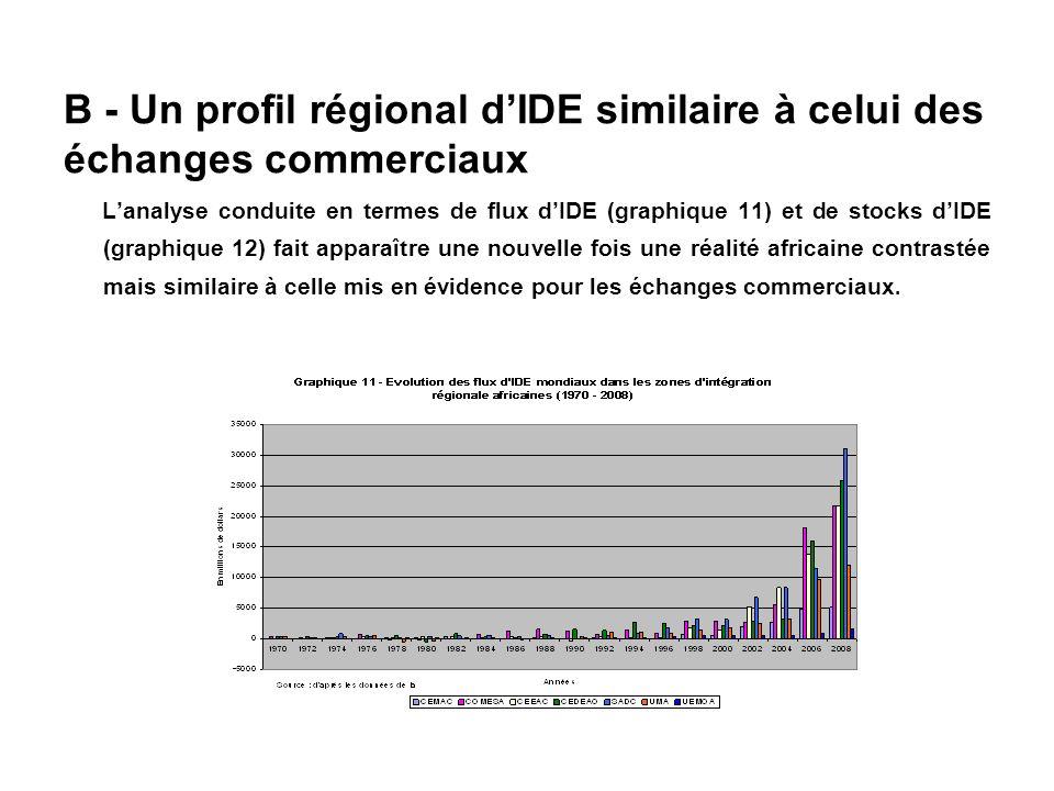 B - Un profil régional dIDE similaire à celui des échanges commerciaux Lanalyse conduite en termes de flux dIDE (graphique 11) et de stocks dIDE (grap