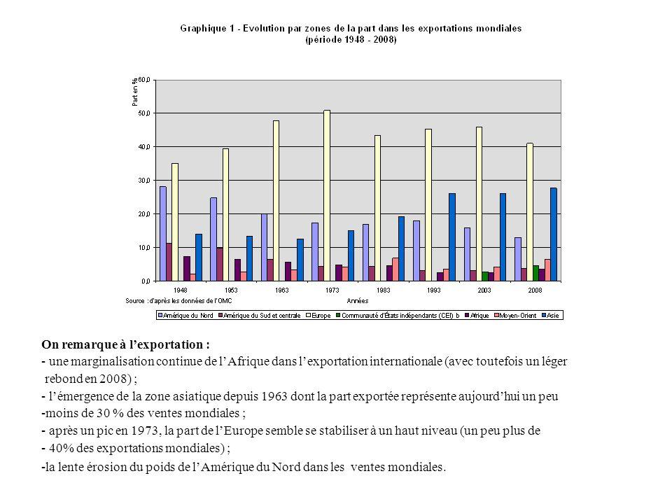 On remarque à lexportation : - une marginalisation continue de lAfrique dans lexportation internationale (avec toutefois un léger rebond en 2008) ; -