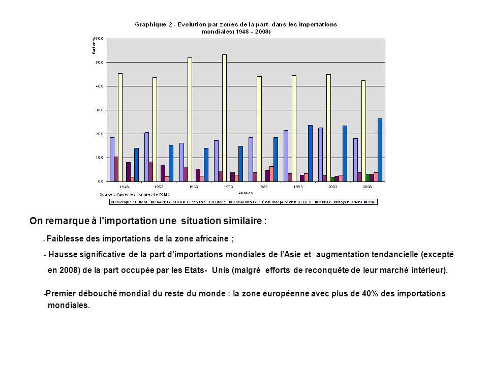 On remarque à limportation une situation similaire : - Faiblesse des importations de la zone africaine ; - Hausse significative de la part dimportatio