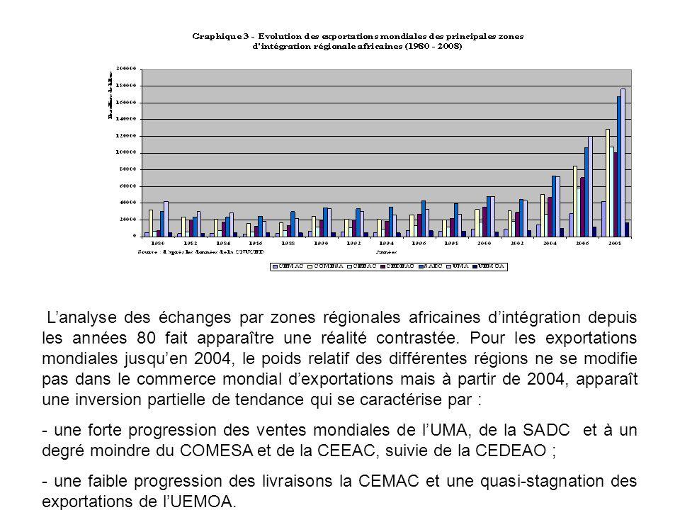 En ce qui concerne les importations mondiales, à partir de 2004, les achats au reste du monde progressent sensiblement pour la SADC, le COMESA et lUMA, ce qui témoigne dune plus forte insertion de ces zones dans la mondialisation.