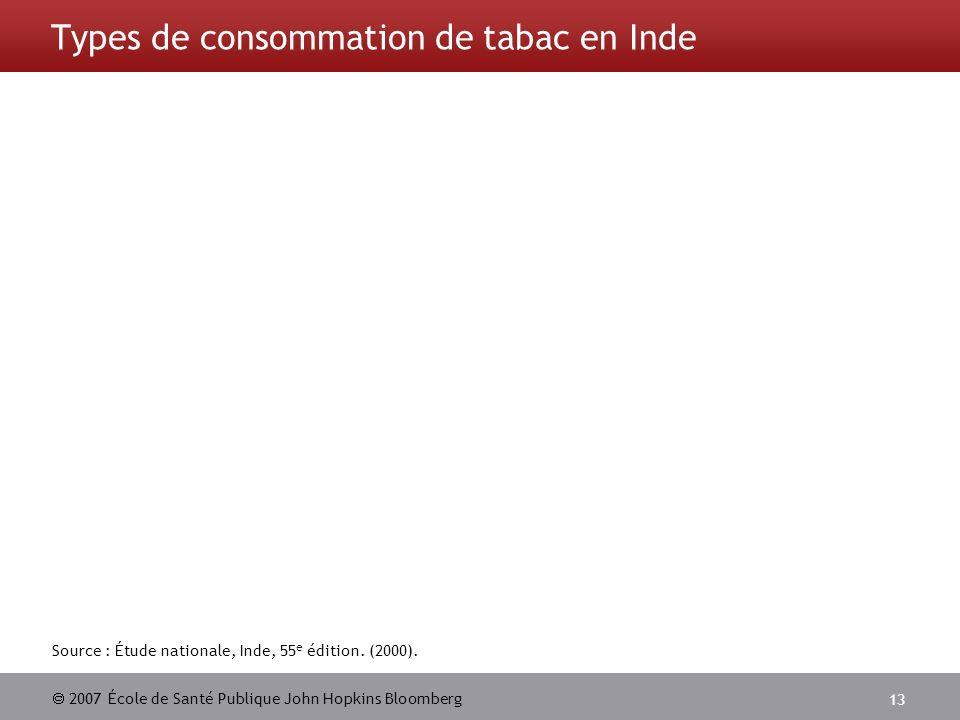 2007 École de Santé Publique John Hopkins Bloomberg 13 Source : Étude nationale, Inde, 55 e édition. (2000). Types de consommation de tabac en Inde