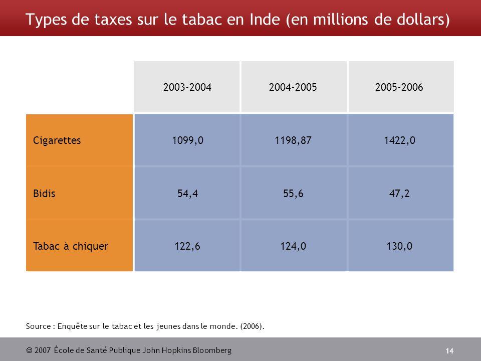 2007 École de Santé Publique John Hopkins Bloomberg 14 Types de taxes sur le tabac en Inde (en millions de dollars) Source : Enquête sur le tabac et l