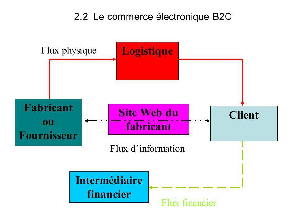 Site Web du fabricant Client Logistique Flux financier Fabricant ou Fournisseur Intermédiaire financier Flux dinformation Flux physique 2.2 Le commerc