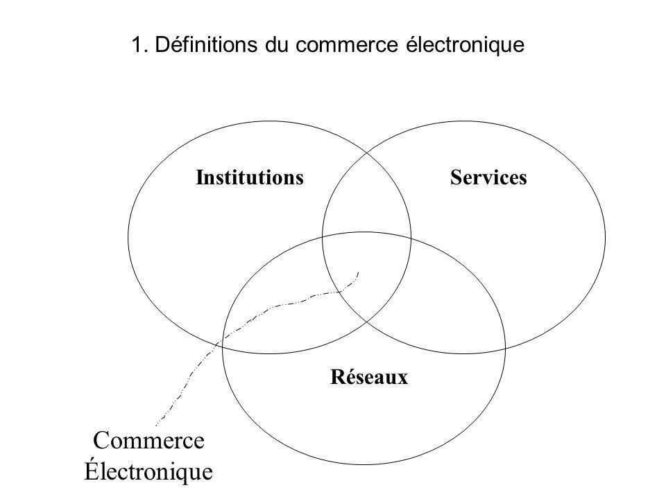 InstitutionsServices Réseaux Commerce Électronique 1. Définitions du commerce électronique