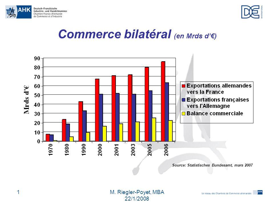 M. Riegler-Poyet, MBA 22/1/2008 1 Commerce bilatéral (en Mrds d) Source: Statistisches Bundesamt, mars 2007